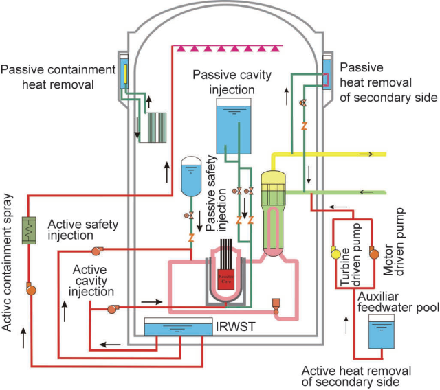 Hualong One Cooling Systems Schemata