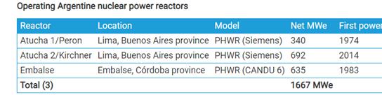 reactors argentina