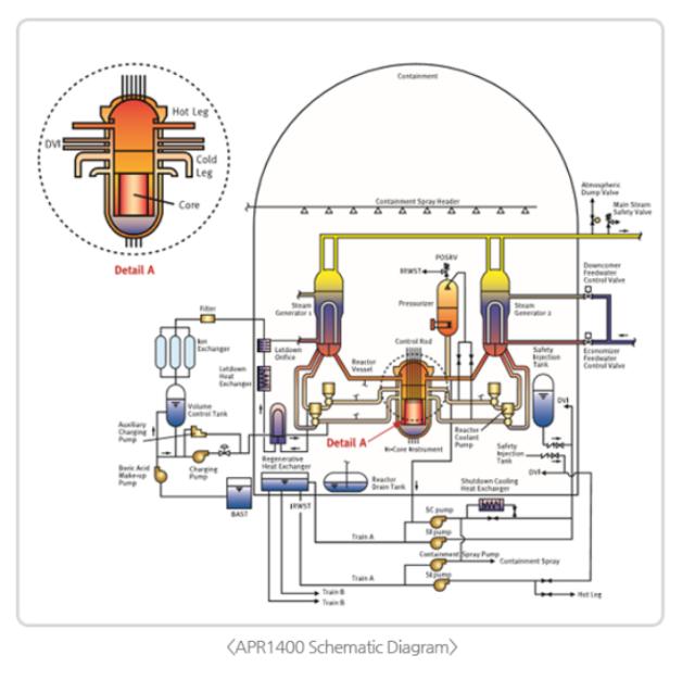 APR1400 schematic