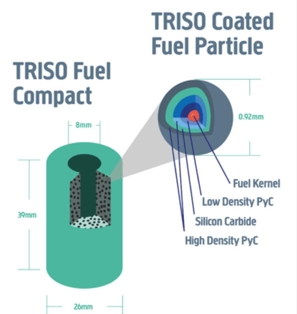 triso fuel for u battery