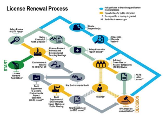 NRC License Renewal Process