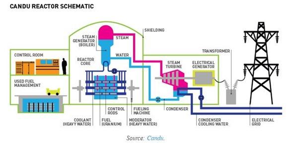 Candu schematic