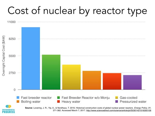 cost of reactor by type