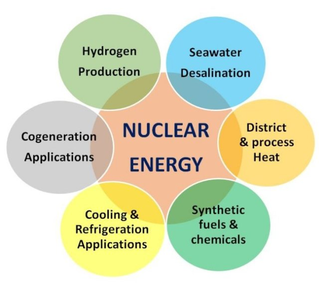 nuclearcogeneration-653x523