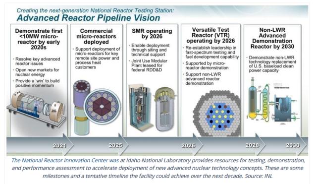 ad reactor pipeline
