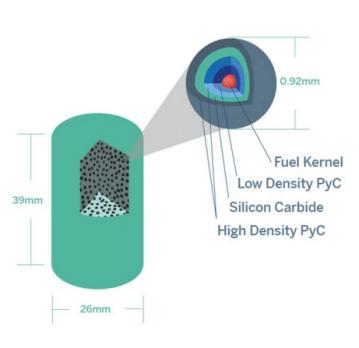 TRISO Fuel for U Battery