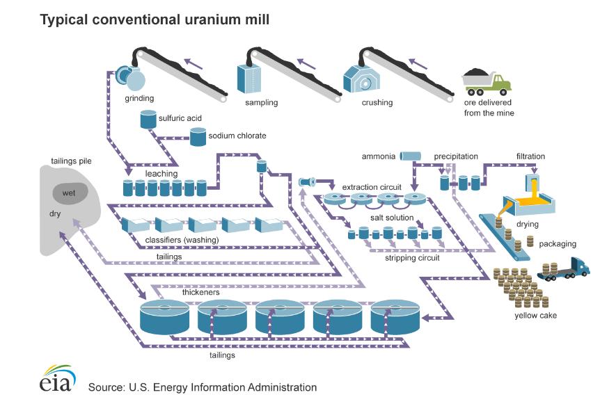 process layout of a uranium mill