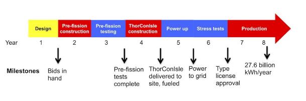 thorcon timeline