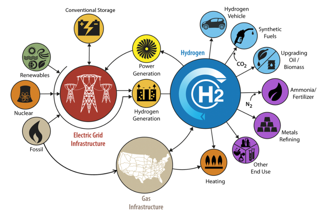 Hydrogen generations and uses