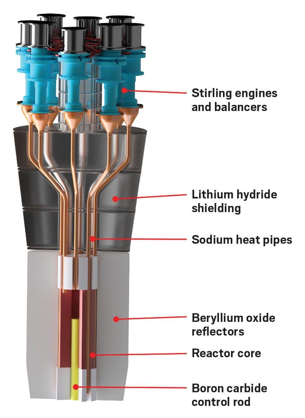 NASA Simple-Compact-Nuclear-Reactor