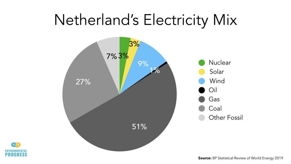 Netherlands+ENERGY+Data.002