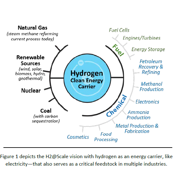 industry uses of hydrogen