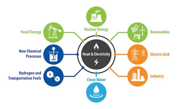 20201209-tri-lab-initiative-hybrid-energy-systems-diagram