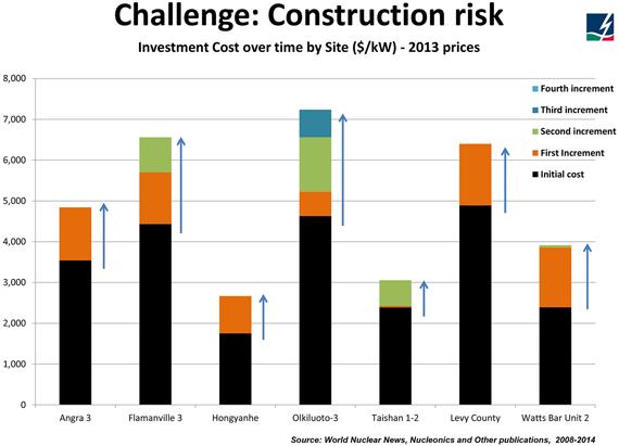 Challenge-construction-risk
