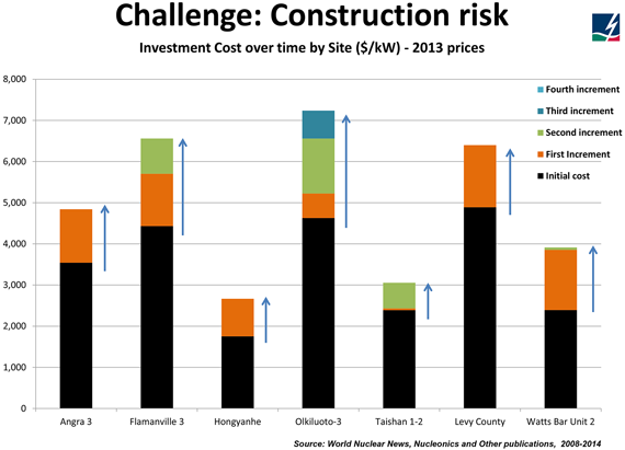 Challenge-construction-risk