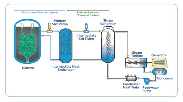 Kairos reactor conceptual design