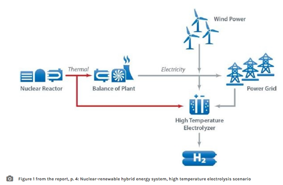 hybrid nuclear wind conceptual diagram