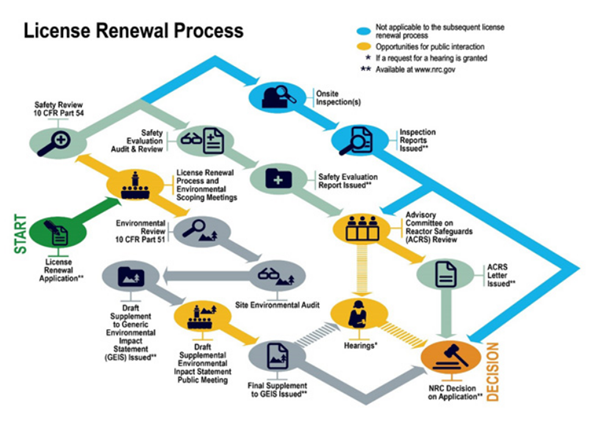 NRC License Renewal Process