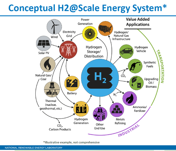 nuclear and hydrogen