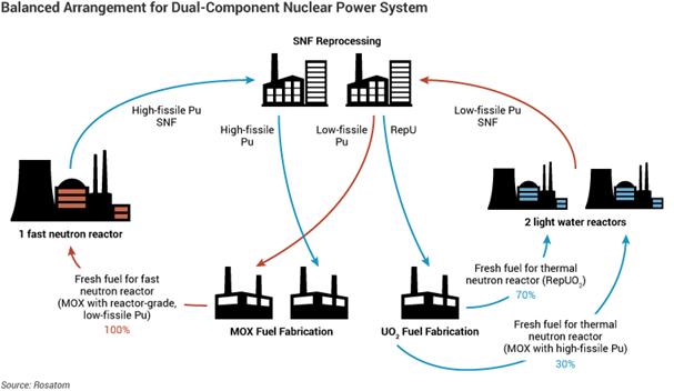 Russian nuclear fuel cycle  image WNA