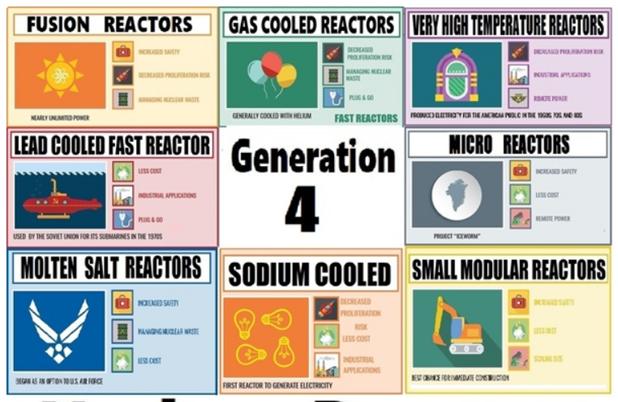 adv nuc reactors