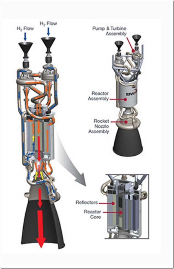 BWXT Thermal Nuclear Propulsion Concepts