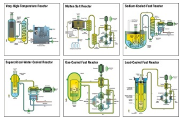 gen iv reactor types