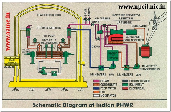 Indian-PHWR-Schematic-Layout-Diagram