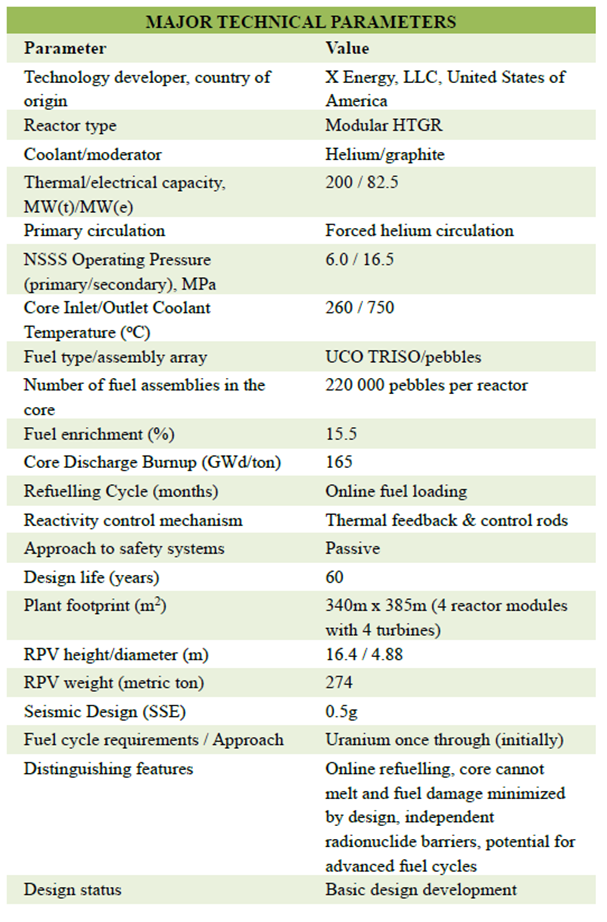 X-Energy Technical Profile