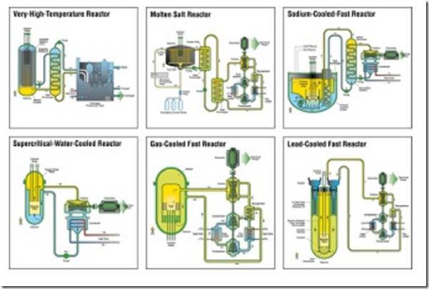 gen iv reactor types