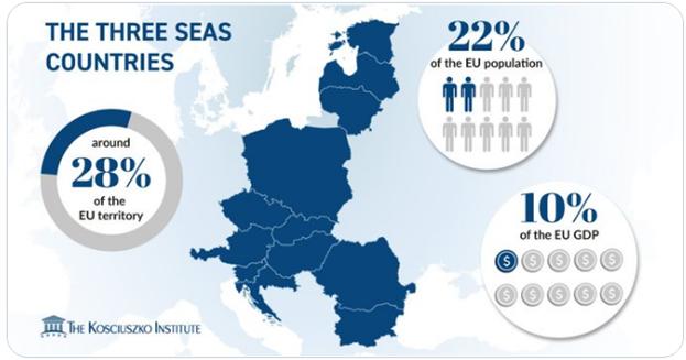 3 seas economics