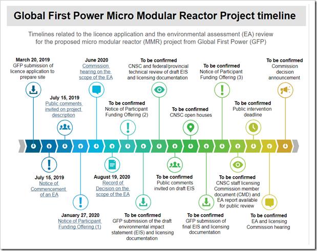 global First MMR Timeline