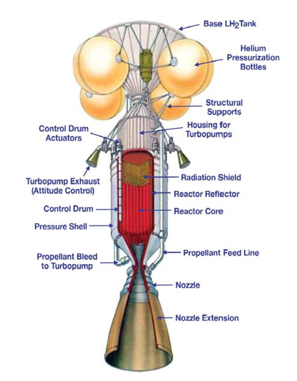 NAS NTP Propulsion