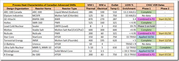 process heat CNSC VDR firms