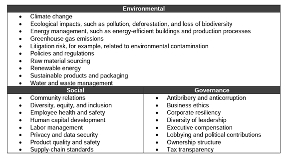 Examples of ESG Reporting Topics
