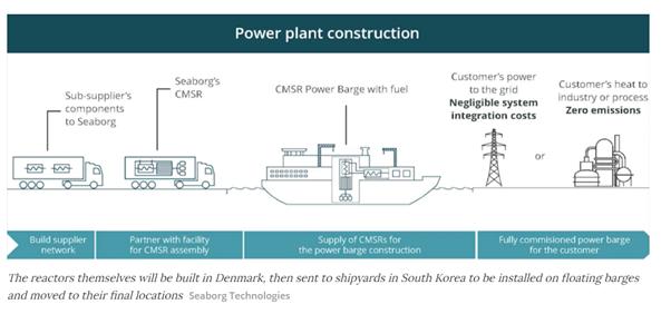Seaborg Nuclear Reactor 1