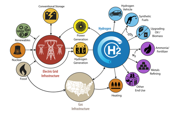 markets for hydrogen