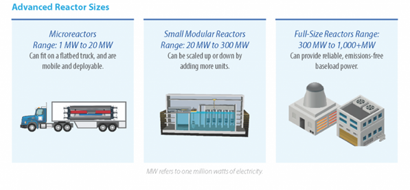 reactor sizes
