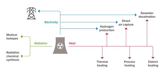 process heat rs