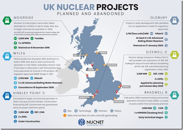 UK nuclear projects
